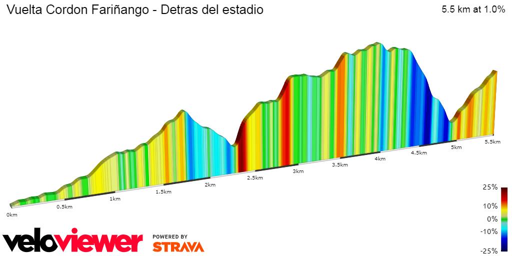Circuito Fariñango Virtual Trail 2d